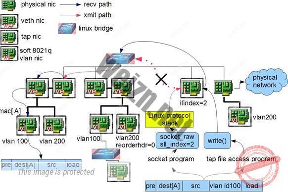 图 8 .file operation on TAP device