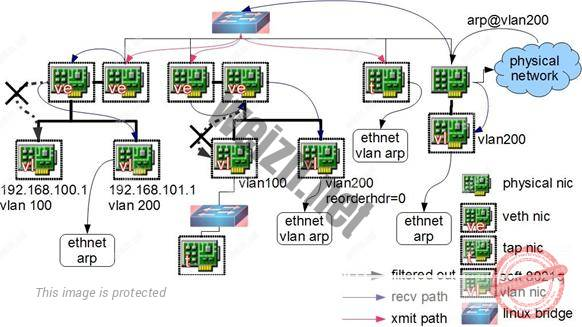 图 6 .ARP from external network
