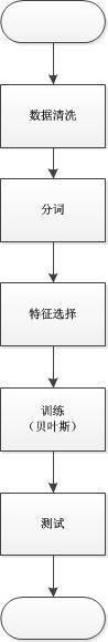 防拉人项目_垃圾信息识别_流程图1.jpg