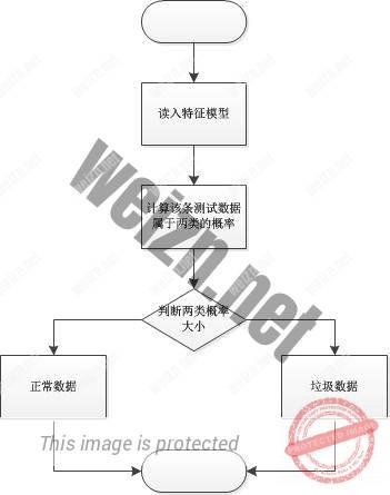 防拉人项目_垃圾信息识别_流程图5.jpg