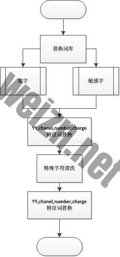 防拉人项目_垃圾信息识别_流程图2.jpg